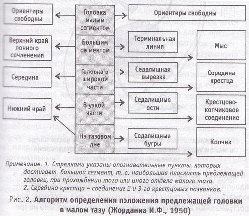 Алгоритм определения положения